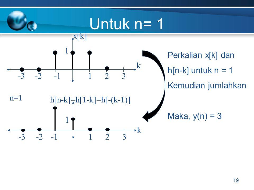 Untuk n= 1 x[k] -1 -2 k 1 -3 3 2 Perkalian x[k] dan h[n-k] untuk n = 1